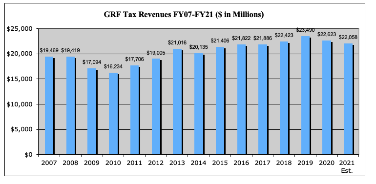 GRF Tax Revenues FY07-FY21 ($ in Millions)
