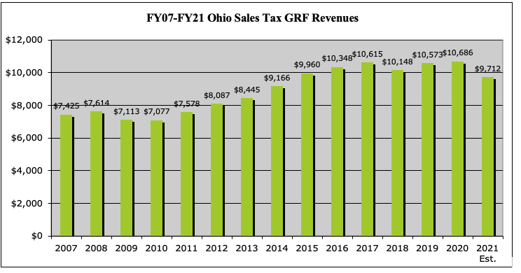 FY07-FY21 Ohio Sales Tax GRF Revenues
