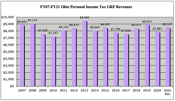FY07-FY21 Ohio Personal Income Tax GRF Revenues